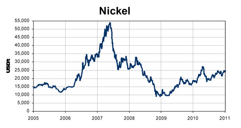 Stainless Steel Prices Nickel proces 2005 - 2011